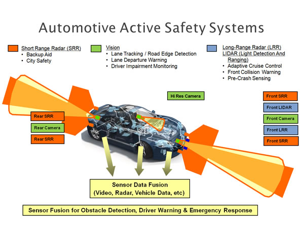 Active Safety Technology