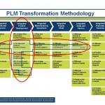 PLM Transformation Methodology