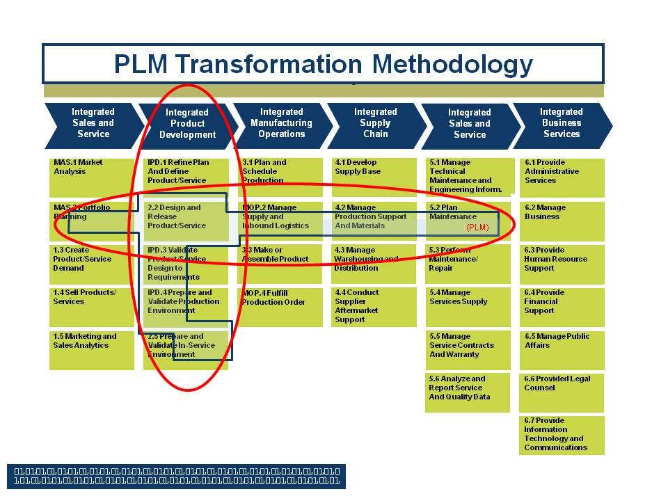 plm methodology